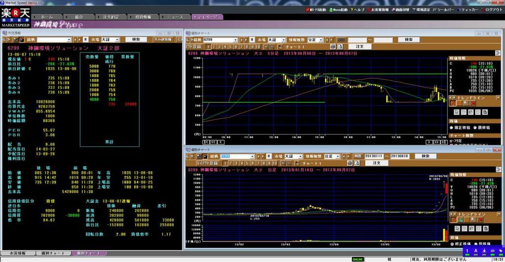 5日連続ストップ高の6299神鋼環境株価チャート