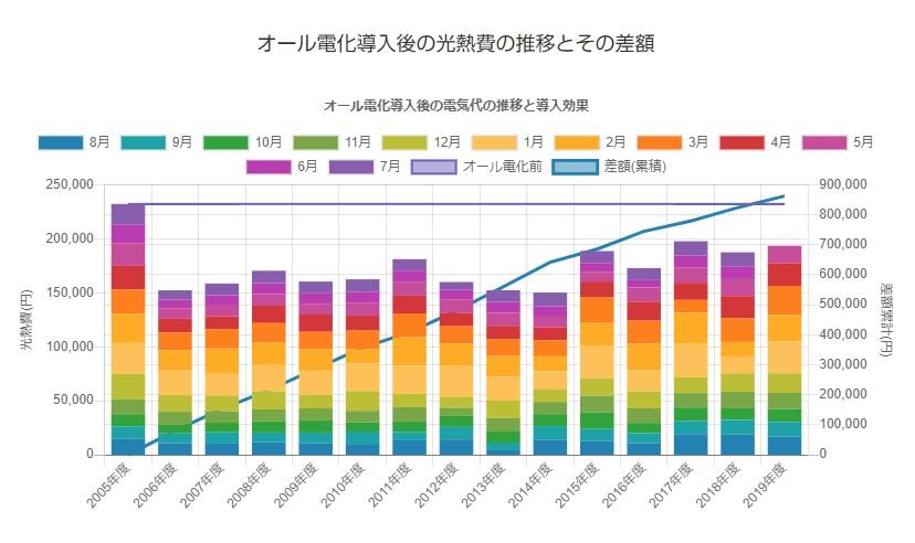オール電化導入後の総合光熱費を比較