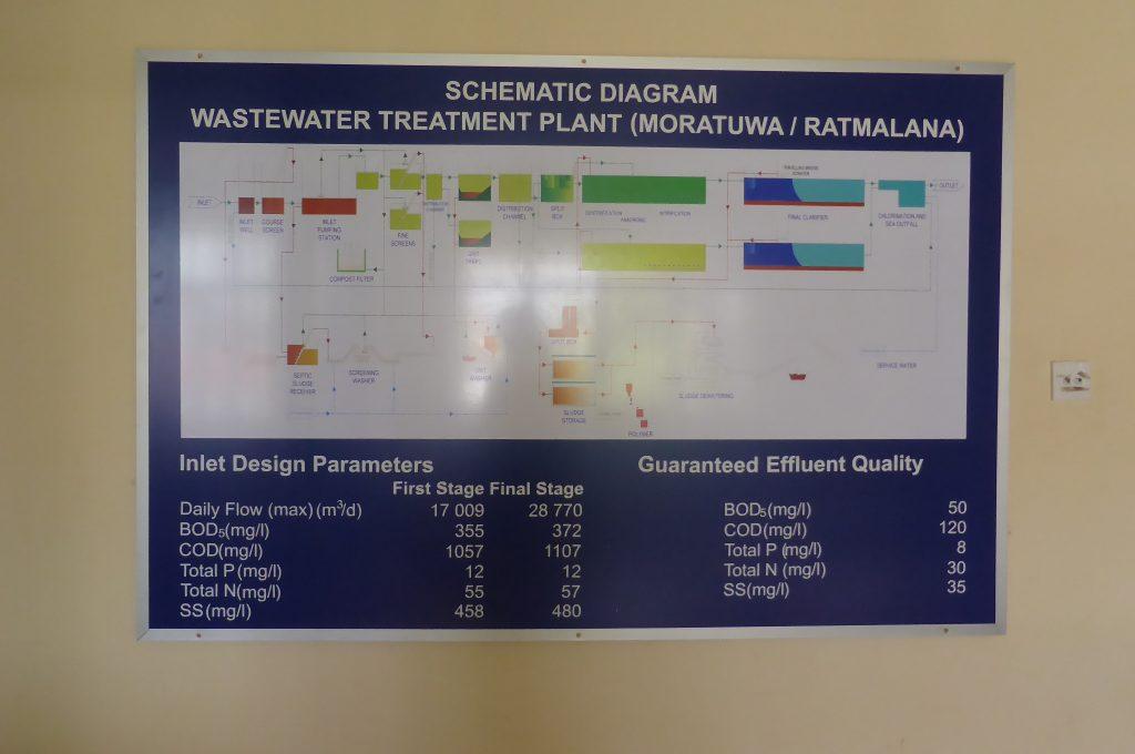 RATMALANA下水処理場のフロー
