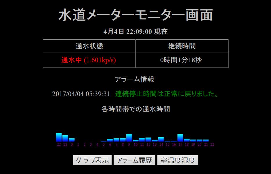 1日の通水状態を1時間単位の棒グラフにて表示
