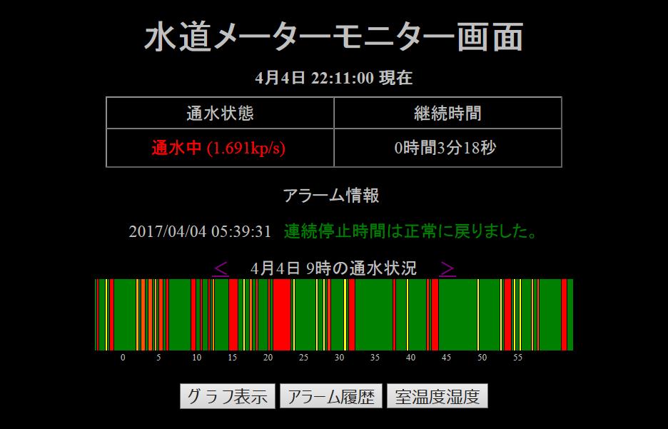 時間当たりの通水状態をグリーン(停止)と、黄色から赤(通水)で表示(メーターの回転速度が速くなるにつれ黄色から赤に変化する)黄色から赤(通水)で表示(メーターの回転速度が速くなるにつれ黄色から赤に変化する)
