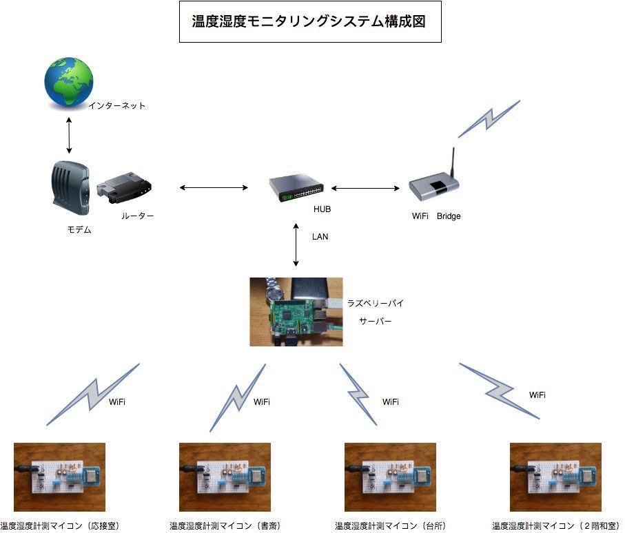 温度湿度モニタリングシステム構成図